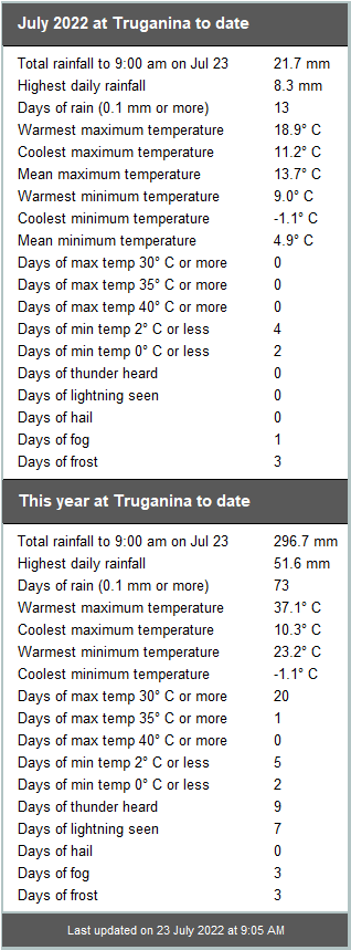 Truganina weather summary