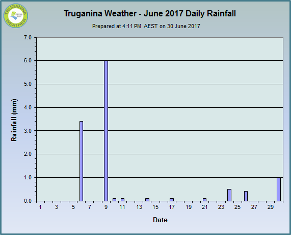 graph of June 2017 daily rainfall at Truganina Weather