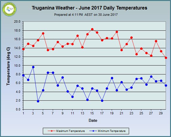 graph of June 2017 daily temperatures at Truganina Weather