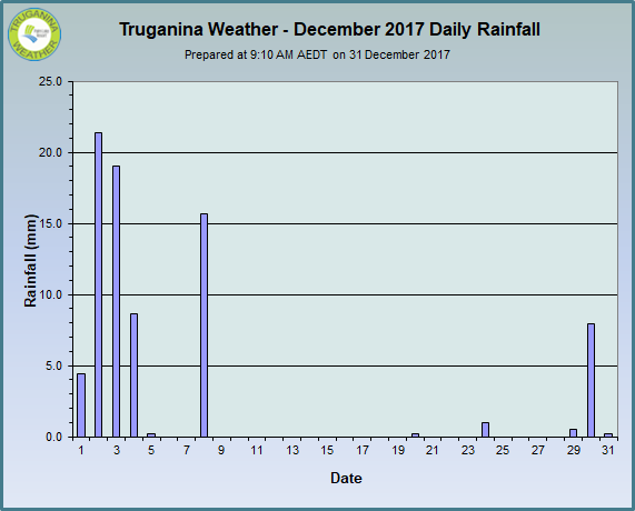 graph of December 2017 daily rainfall at Truganina Weather