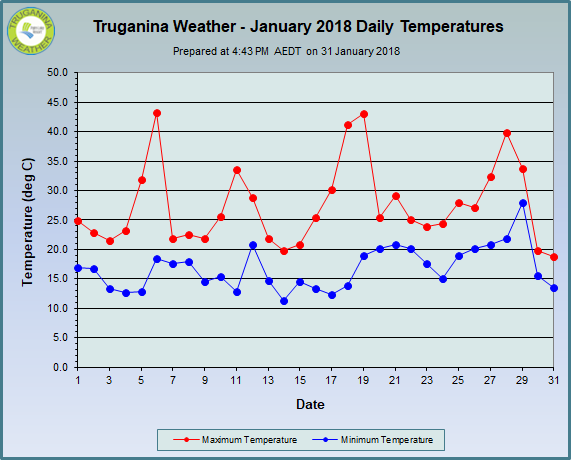 graph of January 2018 daily temperatures at Truganina Weather