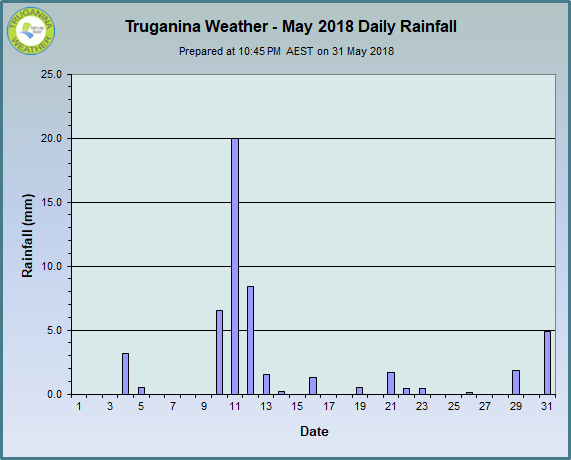 graph of May 2018 daily rainfall at Truganina Weather