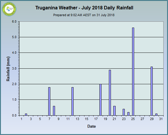 graph of July 2018 daily rainfall at Truganina Weather