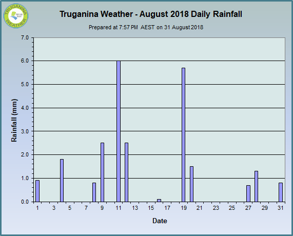 graph of August 2018 daily rainfall at Truganina Weather