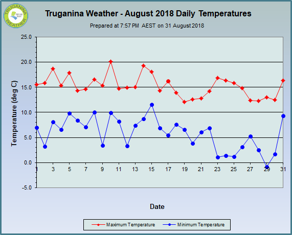 graph of August 2018 daily temperatures at Truganina Weather