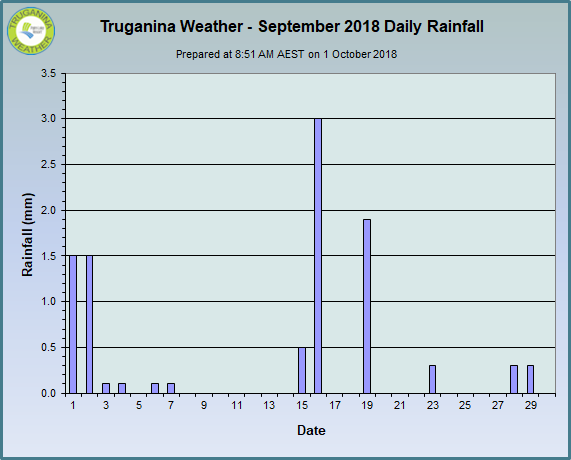 graph of September 2018 daily rainfall at Truganina Weather