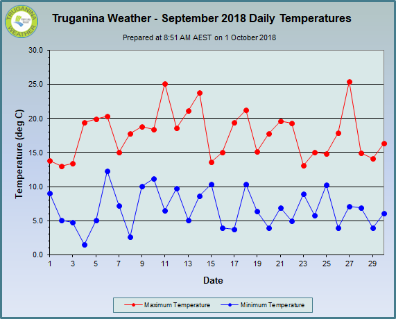 graph of September 2018 daily temperatures at Truganina Weather