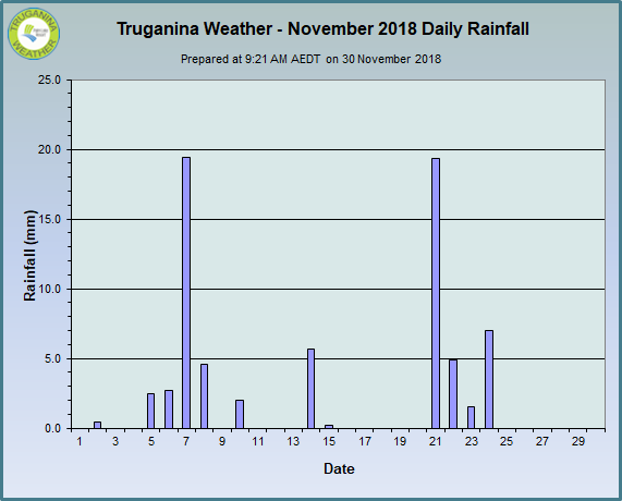 graph of November 2018 daily rainfall at Truganina Weather