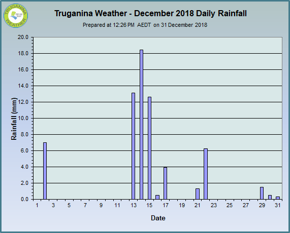 graph of December 2018 daily rainfall at Truganina Weather