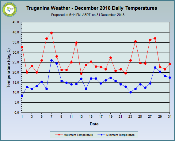 graph of December 2018 daily temperatures at Truganina Weather