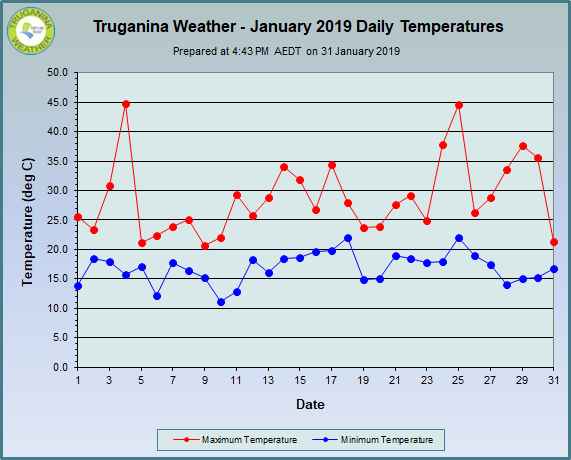 graph of January 2019 daily temperatures at Truganina Weather