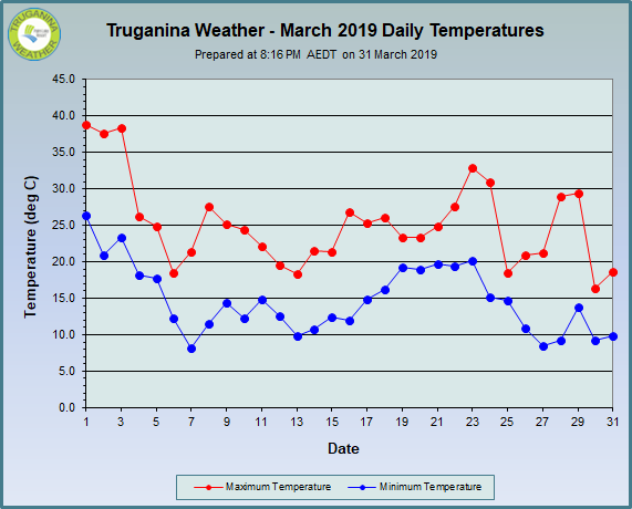 graph of March 2019 daily temperatures at Truganina Weather