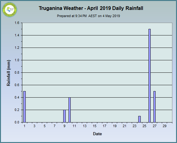 graph of April 2019 daily rainfall at Truganina Weather