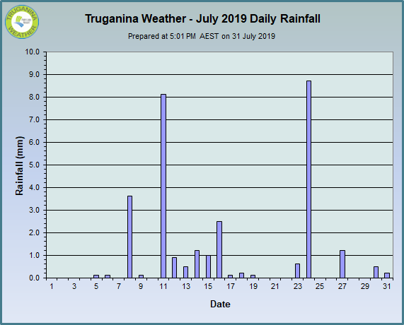 graph of July 2019 daily rainfall at Truganina Weather