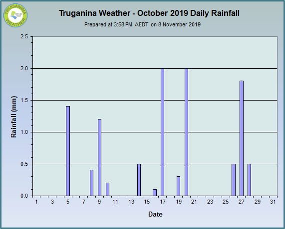 graph of October 2019 daily rainfall at Truganina Weather