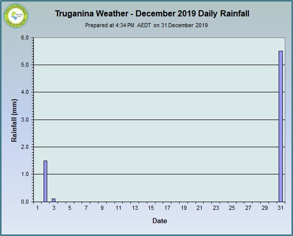 graph of December 2019 daily rainfall at Truganina Weather