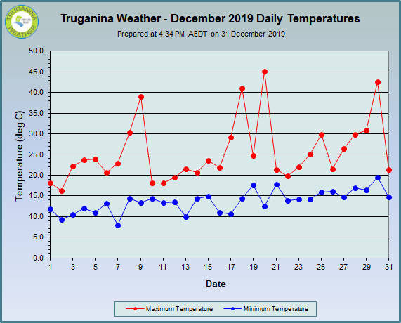graph of December 2019 daily temperatures at Truganina Weather