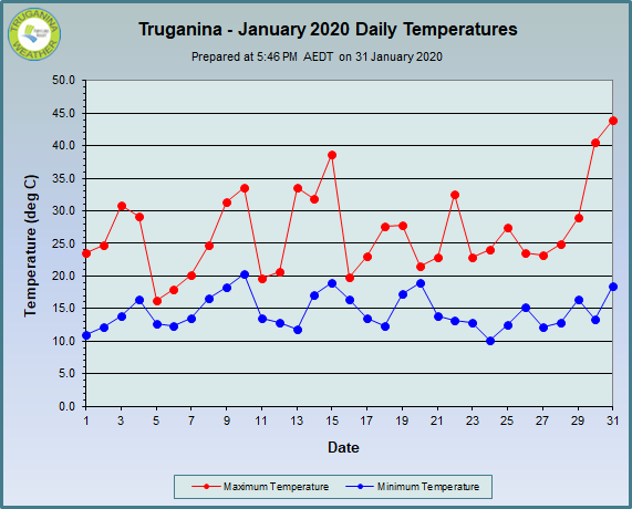 graph of January 2020 daily temperatures at Truganina Weather