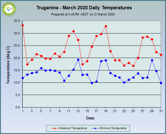 graph of March 2020 daily temperatures at Truganina Weather