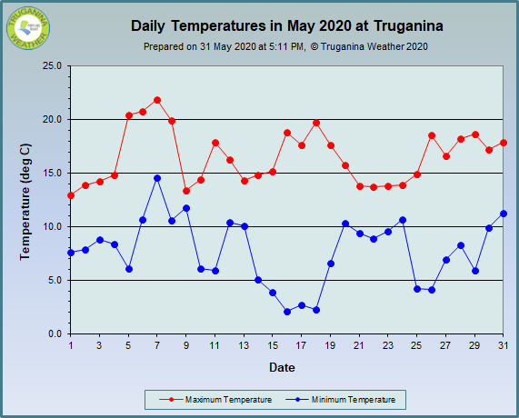 graph of May 2020 daily temperatures at Truganina Weather