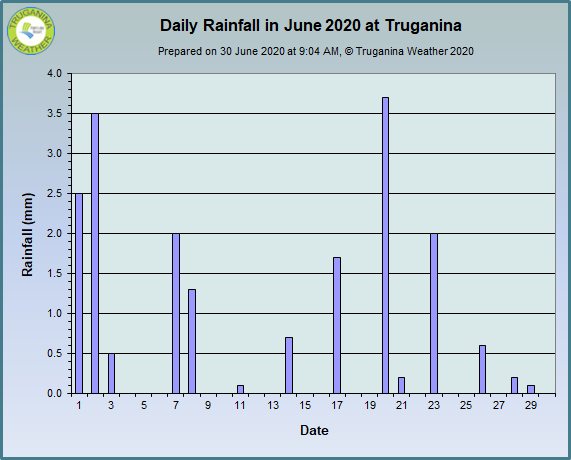 graph of June 2020 daily rainfall at Truganina Weather
