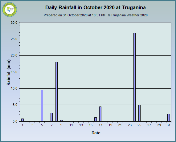 graph of October 2020 daily rainfall at Truganina Weather