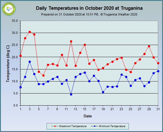 graph of October 2020 daily temperatures at Truganina Weather
