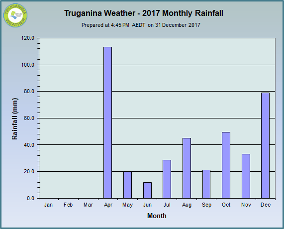 graph of 2017 monthly rainfall at Truganina Weather