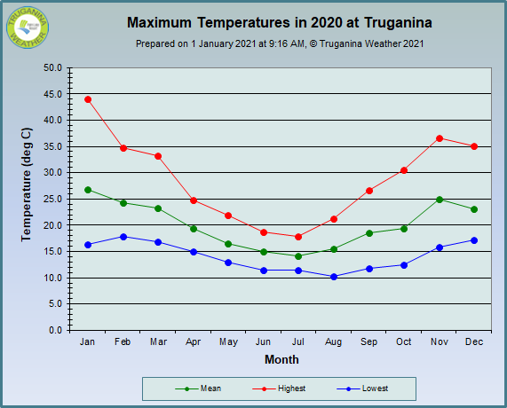graph of monthly maximum temperatures