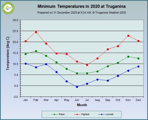 graph of monthly minimum temperatures